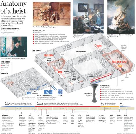 Gráfico: Anatomía de un robo. Foto: Boston.com